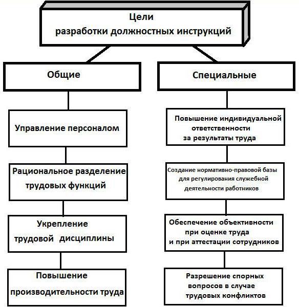 Должностная Инструкция Управляющего Обособленным Подразделением