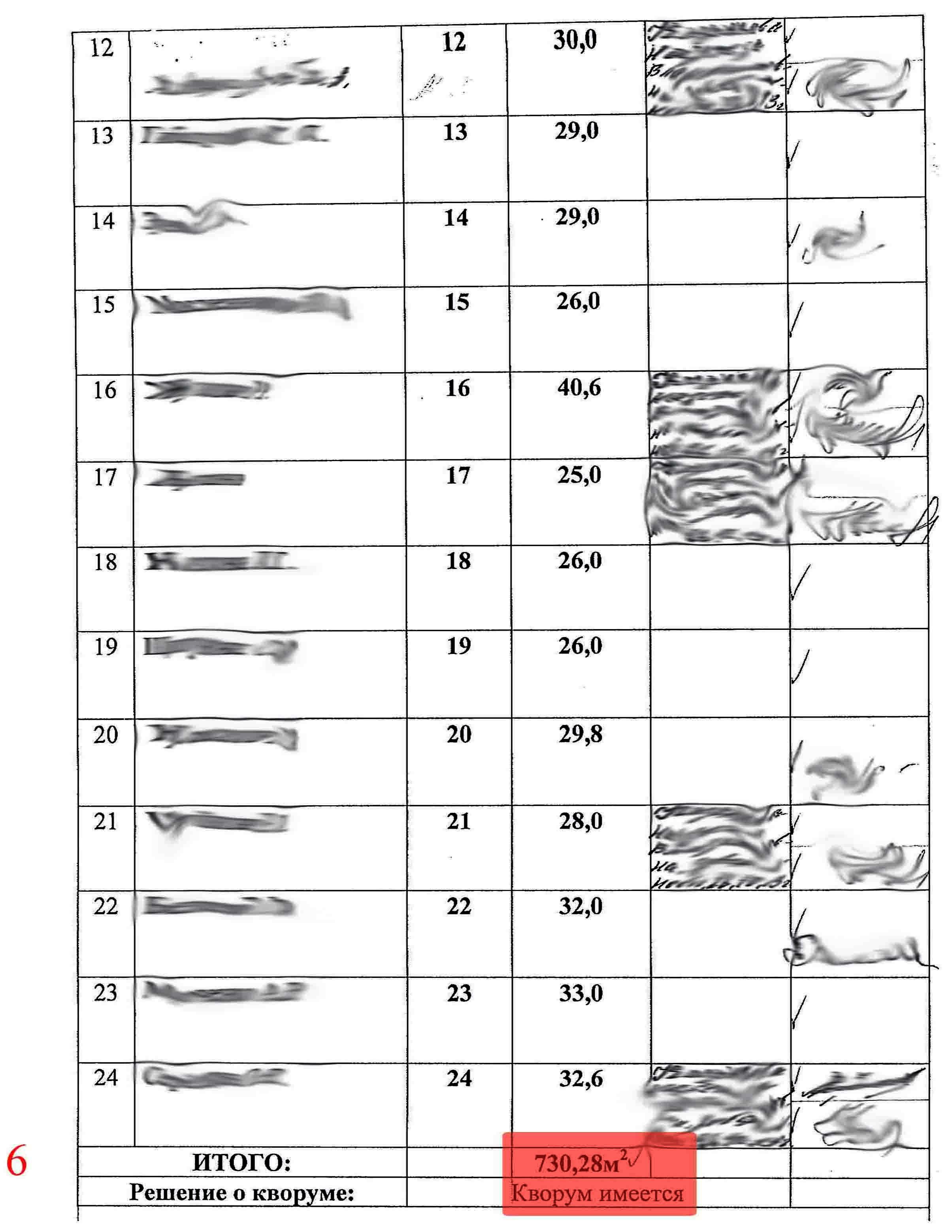 образец протокола аттестации на соответствие занимаемой должности